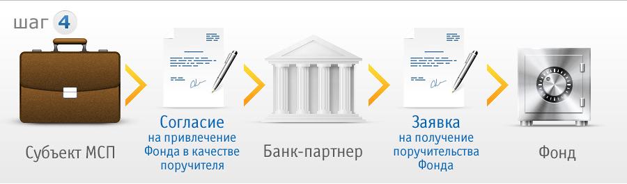 в этом случае Банк также